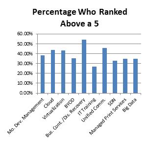 AIM_Survey_Post_1_-_Graph