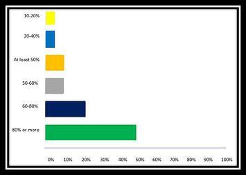 Virtualization_Survey_Graph
