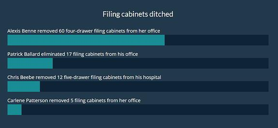 Filing Cabinets Ditched
